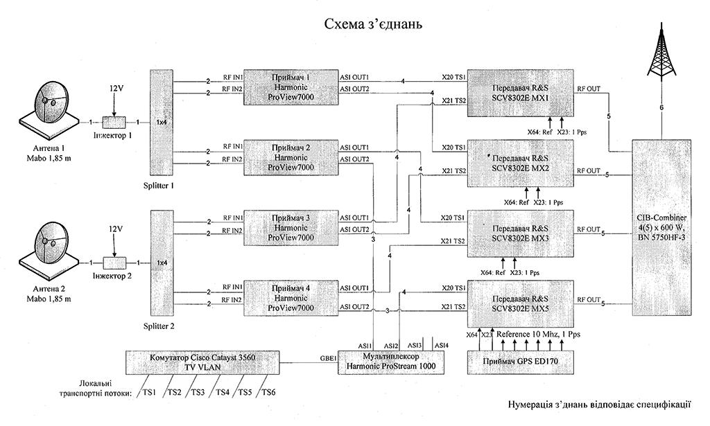 схема трансляции DVB-T2
